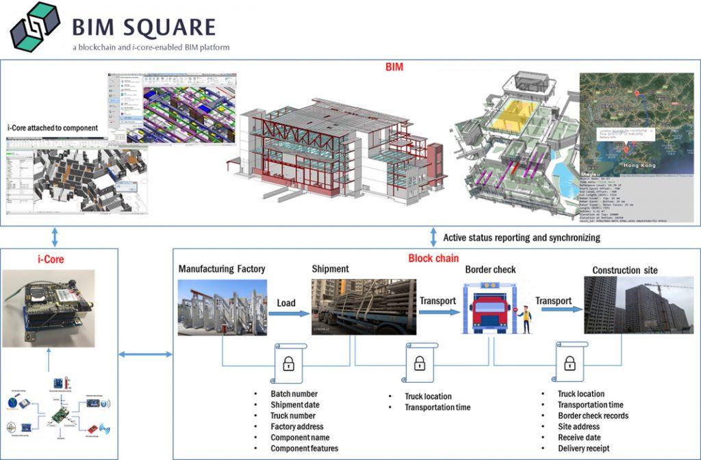 """港大""""天团""""获超一千万港币资助研发基于BIM和区块链技术的跨境建筑物流管理平台"""